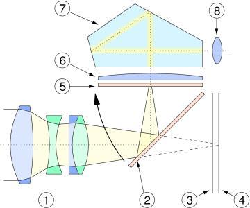 doorsnede spiegelreflexcamera