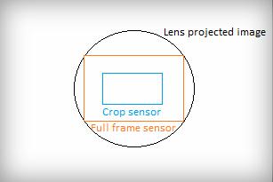 Voordelen van een Fullframe Camera