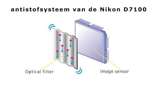 antistofsysteem van een Nikon D7100